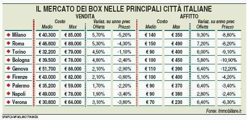 prezzi box milano roma